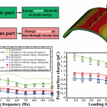 Analytical, numerical, and experimental studies of viscoelastic effects on the performance of soft piezoelectric nanocomposites