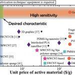 Ultrasensitive, flexible, and low-cost nanoporous piezoresistive composite for tactile pressure sensing
