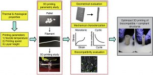 3D printing and characterizations of a soft and biostable elastomer with high flexibility and strength for biomedical applications