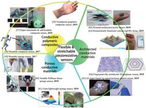 Review—Recent Progress in Flexible and Stretchable Piezoresistive Sensors and Their Applications