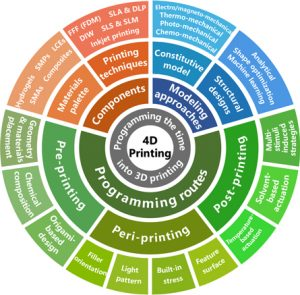 Programming the time into 3D printing: current advances and future directions in 4D printing