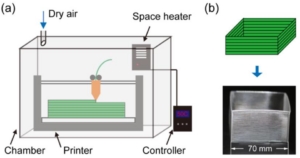 Effects of Environmental Temperature and Humidity on the Geometry and Strength of Polycarbonate Specimens Prepared by Fused Filament Fabrication